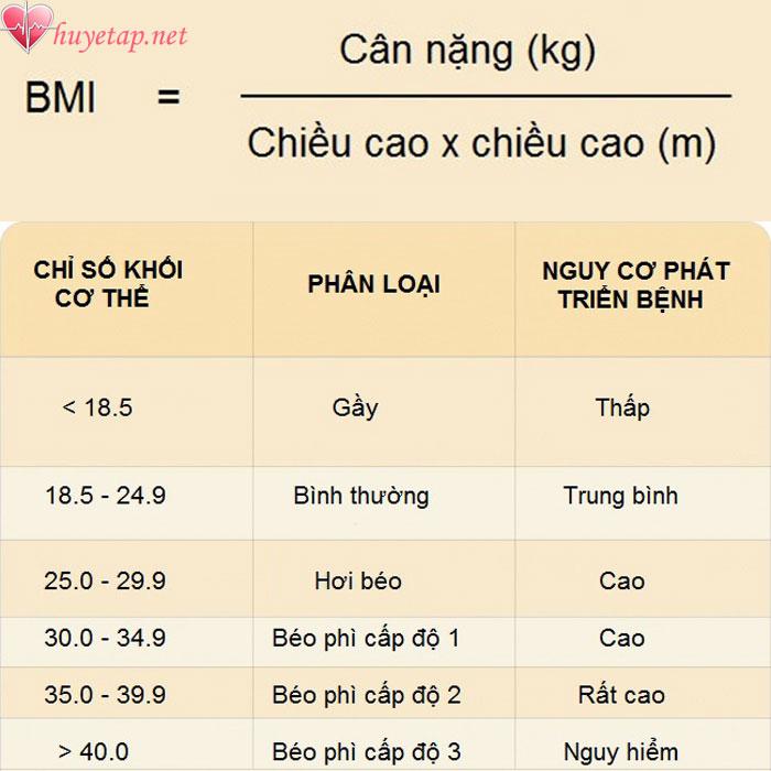 Các biện pháp phòng ngừa cao huyết áp 1