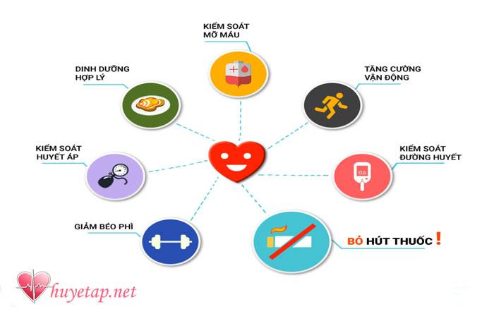 Các biện pháp phòng ngừa biến chứng cao huyết áp 1